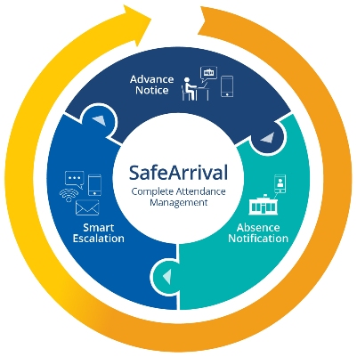 SafeArrival is a complete attendance management solution for K-12 schools.