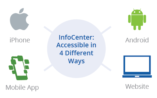InfoCenter Accessibility